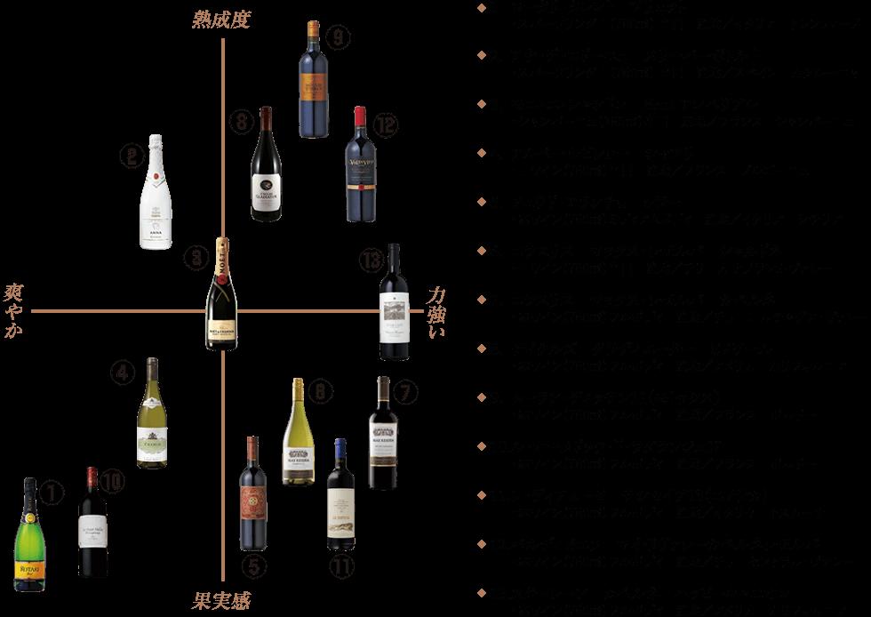 その他にも農家レストランだいきち 大津堅田店ではコストパフォーマンスの高いワインを取り揃えています。